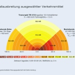 Infografik: Vergleich der Schallemissionen verschiedener Verkehrsmittel