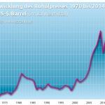 Entwicklung des Ölpreises