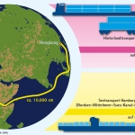 Darstellung der Kosten des Warentransports Nordeuropa–Ostasien