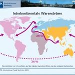 Infografik: schematische Darstellung interkontinentaler Warenströme