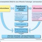 schematische Darstellung des Zusammenwirkens von Institutionen