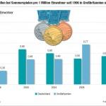 Medaillengewinne von Großbritannien und Deutschland bei olympischen Sommerspielen im Vergleich
