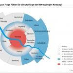 grafische Darstellung zur Identifikationen in der Metropolregion Hamburg