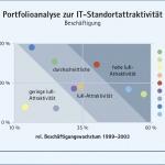 Vergleich von Anteil und Wachstum der Beschäftigung in der IT-Branche in ausgewählten Städten