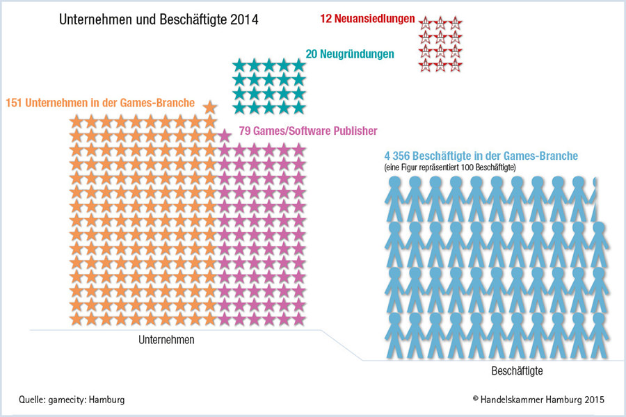 Info Welt Der Infografik Studio Holfelder